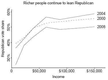 高收入者更倾向支持共和党