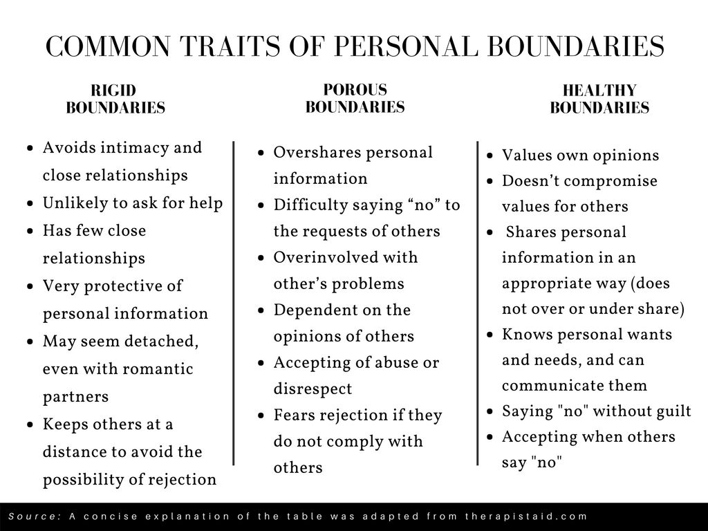Getting To Know Personal Boundaries Oh My Treat