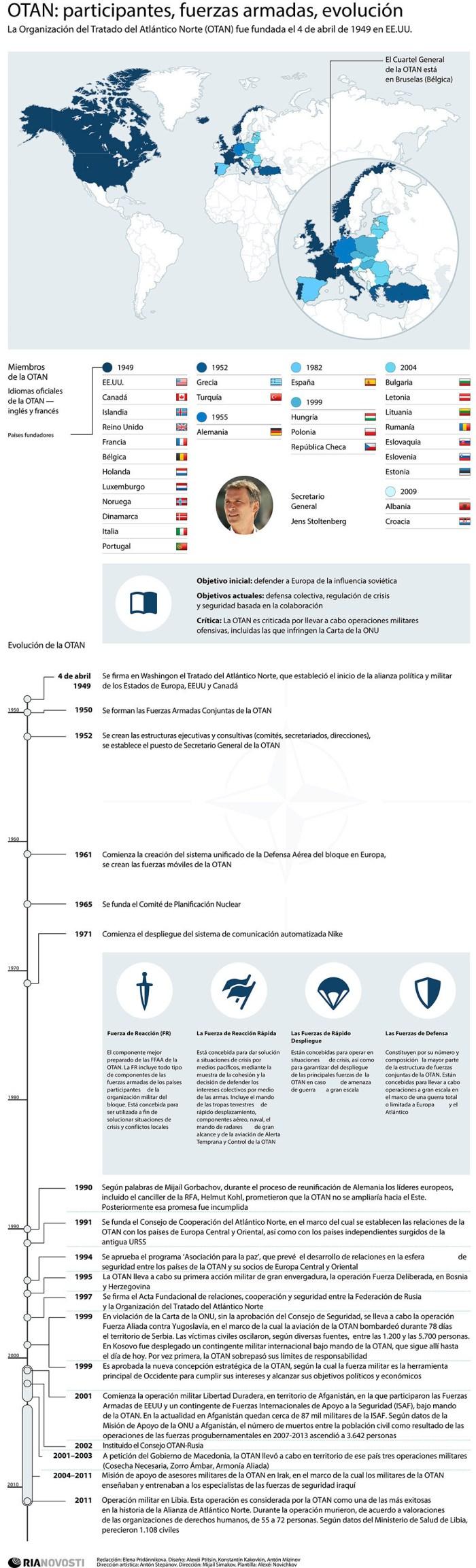 OTAN participantes, fuerzas, evolución RIA Novosti