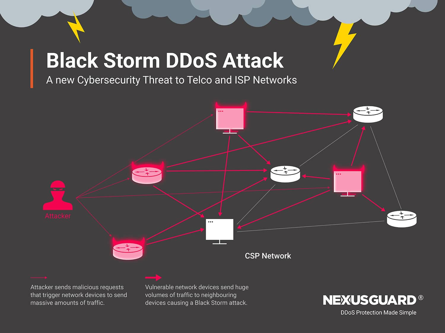 """Nexusguard Research Uncovers New """"Black Storm"""" Attack Threat to Communications Service Provider Networks"""
