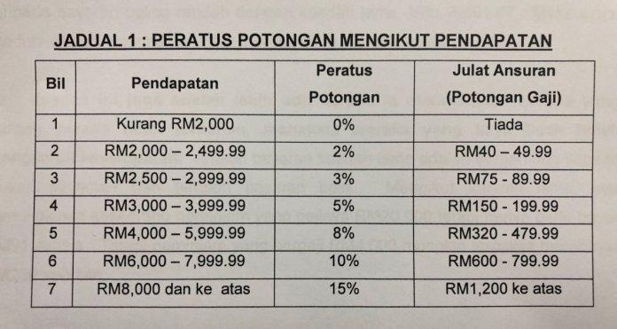 Potongan Gaji Bayar PTPTN