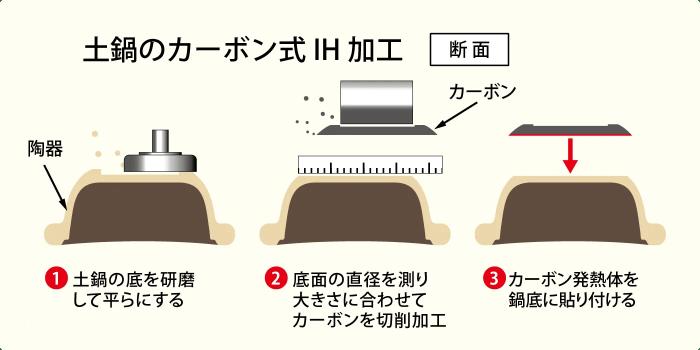 カーボン式IH加工の方法 紹介イラスト