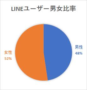 LINEユーザー男女比率