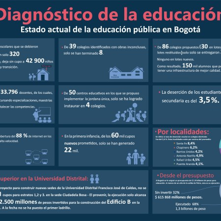 Diagnostico de la educacion