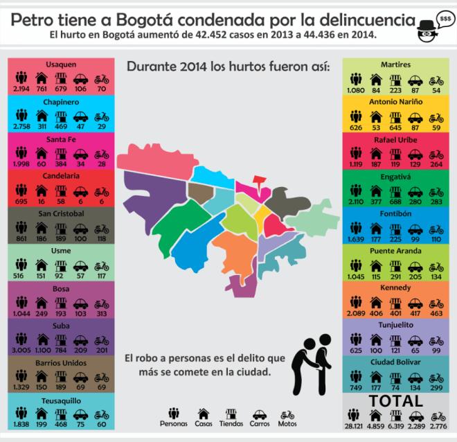 Petro+tiene+condenada+a+Bogotá35