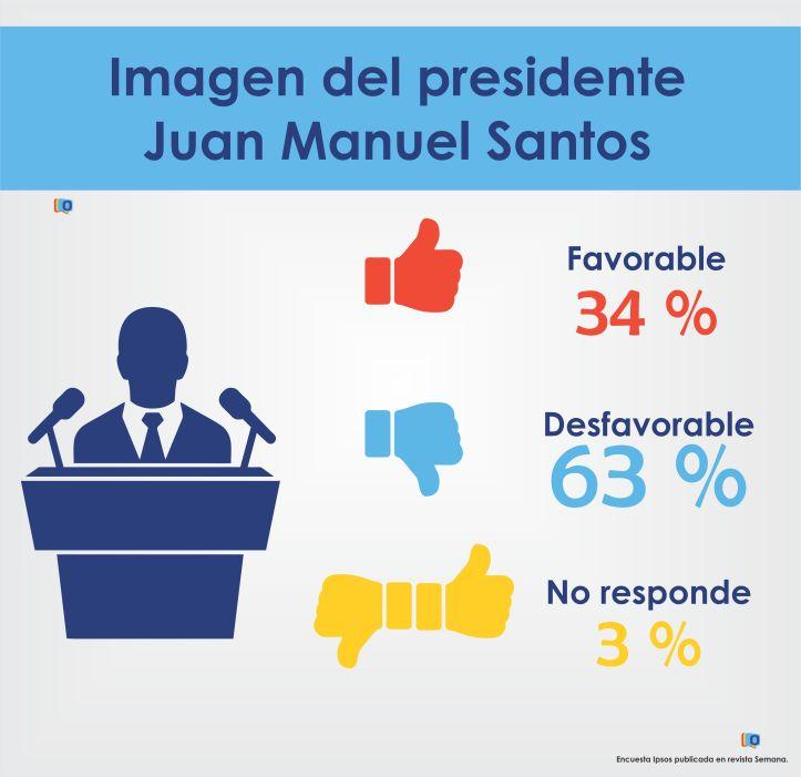 Imagen Juan Manuel Santos