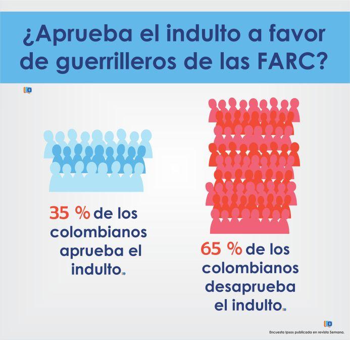 Indulto FARC