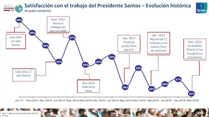 ipsos satisfacción presidente1