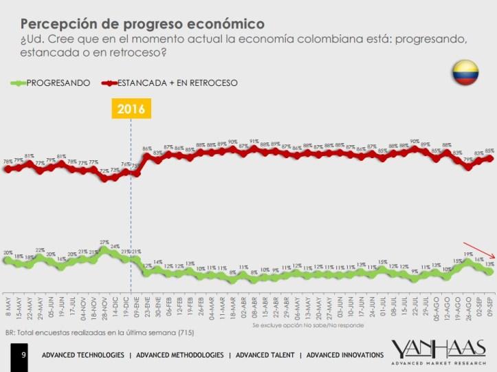 encuesta-economia-12-septiembre