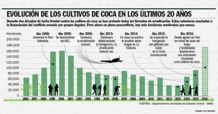 droga colombia