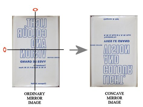 Transformation of mirror reflection by concave mirror