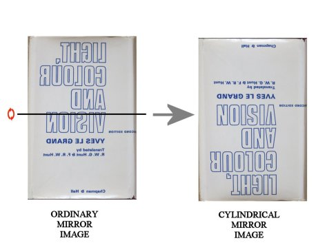 Transformation of mirror reflection by horizontal cylindrical mirror