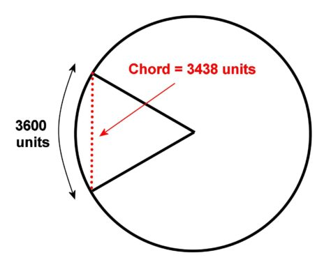 One of Hipparchus' chords