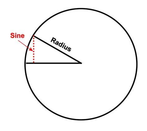 The line originally defined as the sine
