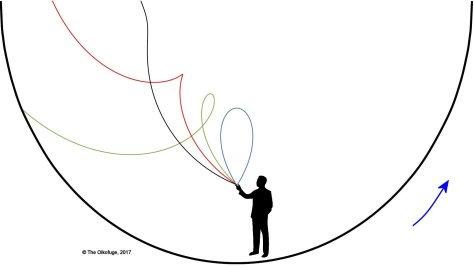 Trajectories in a rotating habitat 7