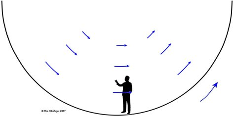 Trajectories in a rotating habitat 10