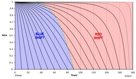 Effect of beta on aberration and Doppler