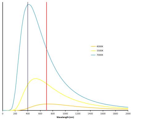 Black body spectra