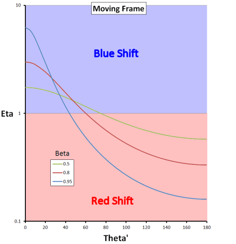 Relativistic Doppler in the moving frame