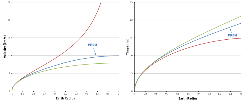 Falling to the centre of the Earth, PREM curves