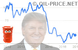 9 oil price forecasts during Trump presidency
