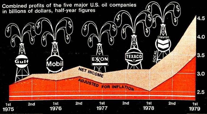 Oil Company profits - 1979 -  In the midst of austerity; gluttony.
