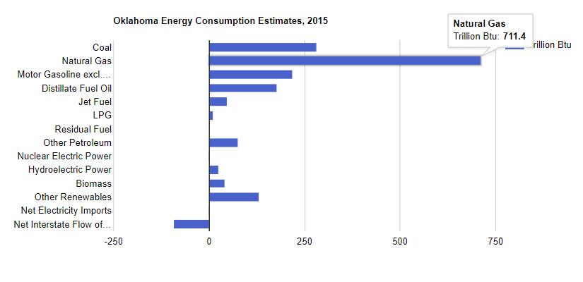 Oklahoma Energy Consumption Estimates