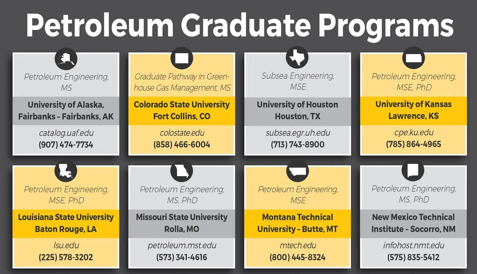 Petroleum Graduate Programs
