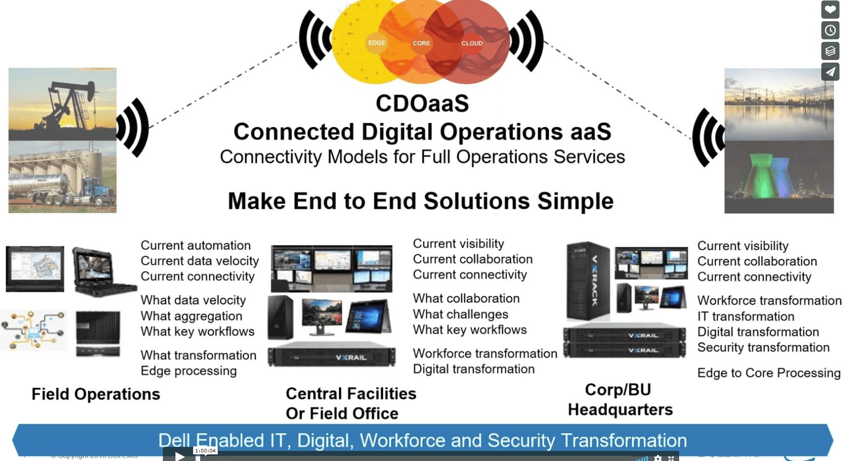Connected Digital Operations Webinar
