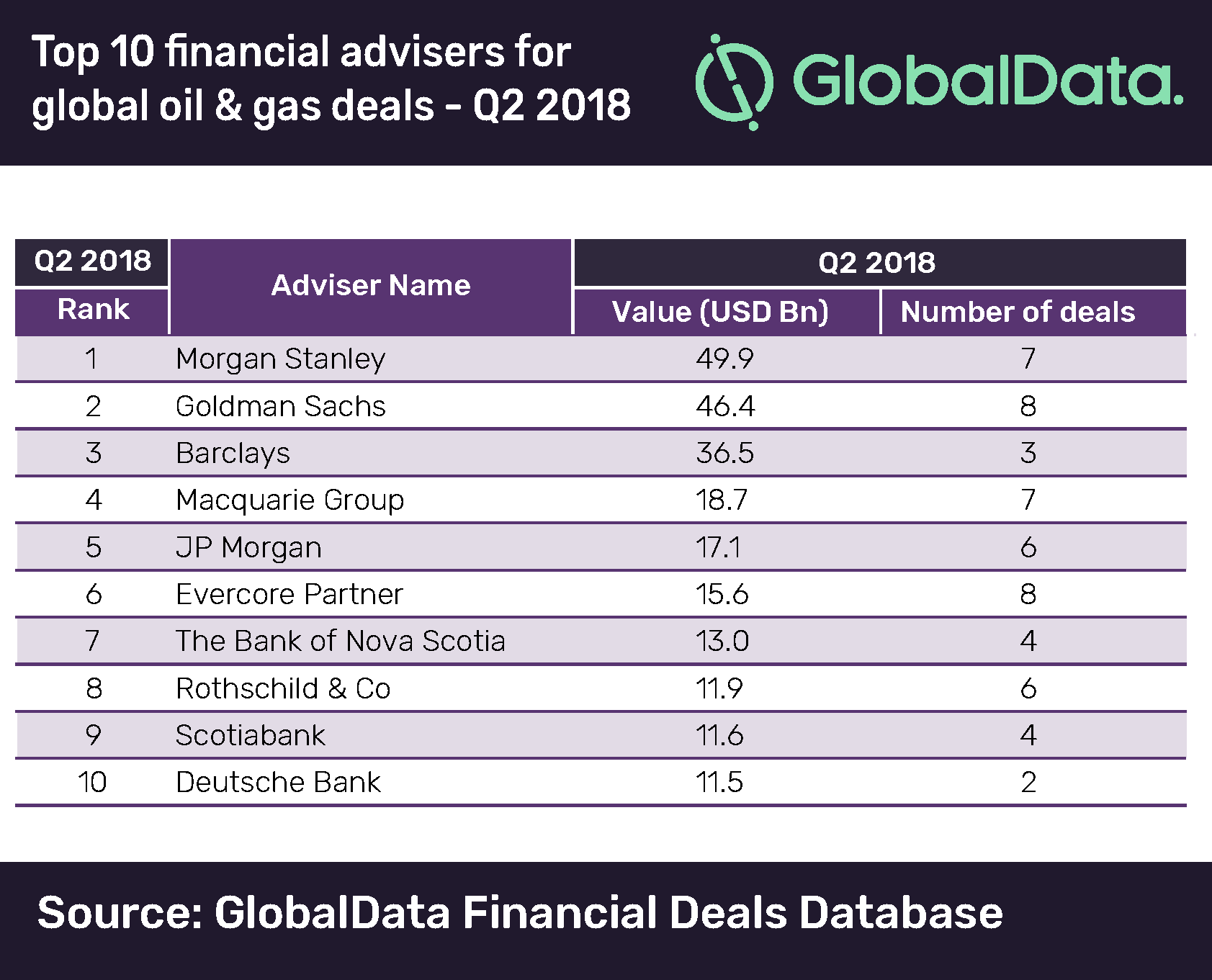 Morgan Stanley Leads Oil & Gas Sector in M&A Financial Advisers Ranking, Q2 2018