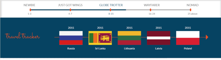 Tracking countries on a timeline