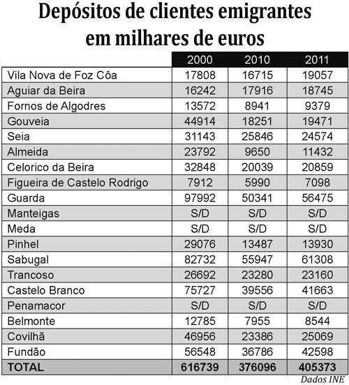 Emigrantes transferem menos dinheiro para a         região