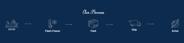 Photo Description: this is a very typical infographic for mail order crab businesses that most of the companies have which shows their process. This specific one is by AlaskanKingCrab.com. It depicts an illustration of a crab boat (catch), thermometer (flash-freeze), box (pack), a truck (ship), and a crab leg on a plate (arrive).