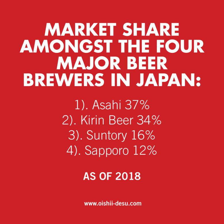 """Photo Description: Futura Bold font """"Market Share Amongst the Four Major Beer Brewers in Japan"""" (white on red background). In a lighter font, the text """"1. Asahi 31%, 2. Kirin 34%, 3. Suntory 16%, 4. Sapporo 12%, as of 2018. the last bit of copy includes the Oishii-desu URL."""