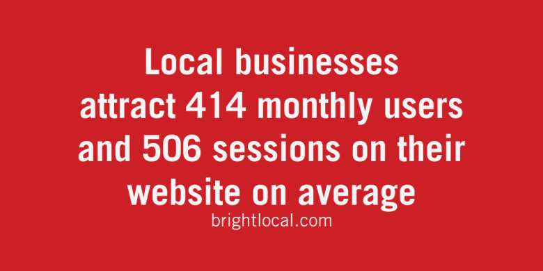 "Photo Description: ""Local businesses attract 414 monthly users and 506 sessions on their website on average. - brightlocal.com"""