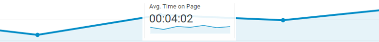 Photo Description: a simple graphic of the average time on page by Google analytics. The avg. time displayed is 4:02.