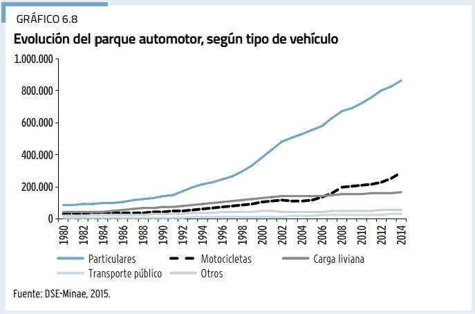 Así ha crecido el parque vehicular, según el capítulo especial sobre urbanismo del Estado de la Nación 2015.