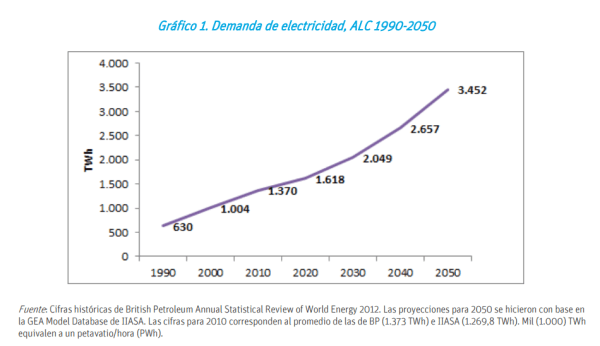 Los modelos del Banco Interamericano de Desarrollo pronostican que la demanda de electricidad prácticamente se triplique.
