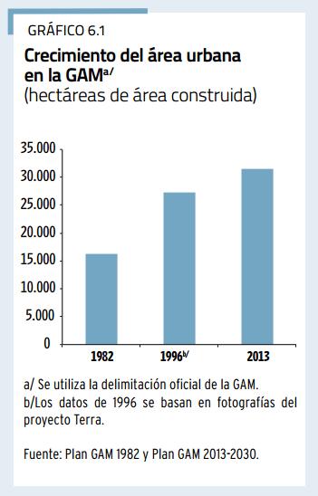 Así ha crecido el área urbana de la GAM desde 1982.