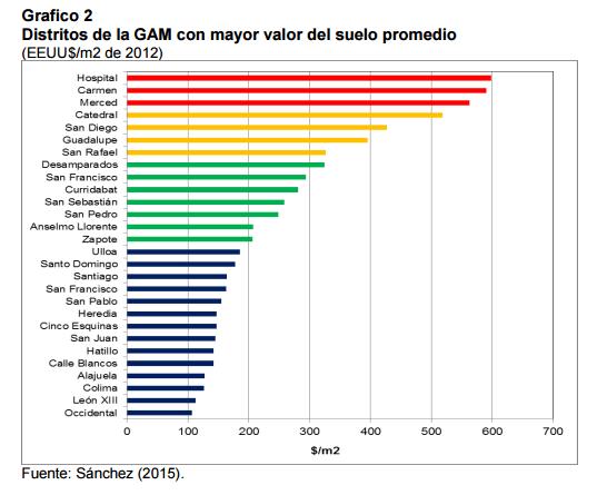 Estos son los distritos con los precios más altos del valor de la tierra.
