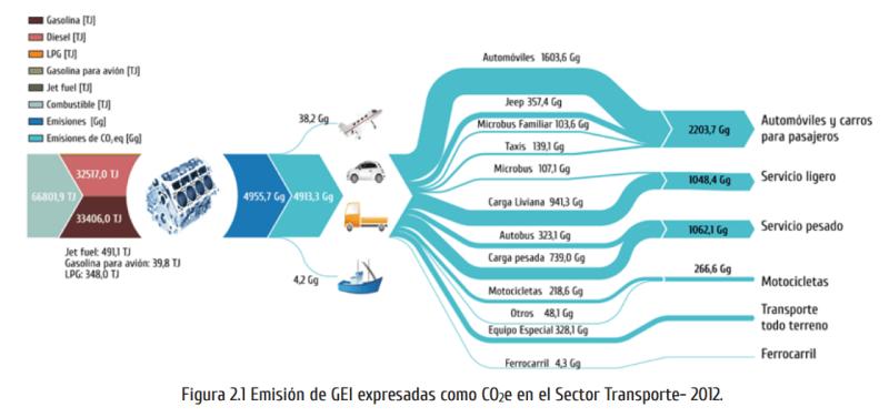 Este gráfico detalla la fuente de las emisiones de gases de efecto invernadero del transporte costarricense. La mayoría viene de vehículos particulares y carga, con el transporte público (taxis, buses y tren) con una pequeña participación.