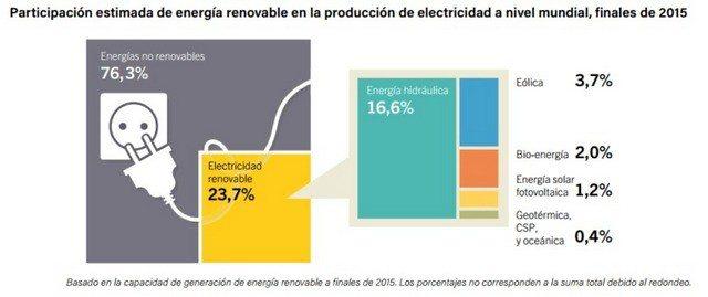 A nivel mundial, solo una cuarta parte de la electricidad viene de renovables.