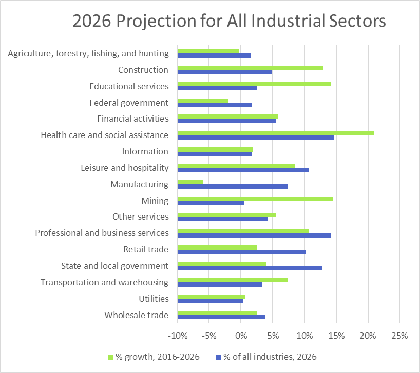 Projected Growth for Main Industry Sectors