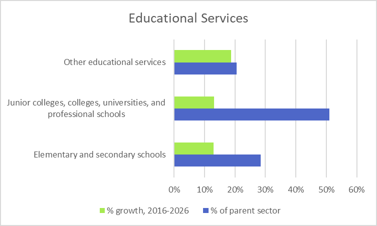Educational Services
