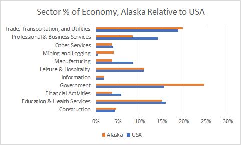 Alaska Sector Sizes
