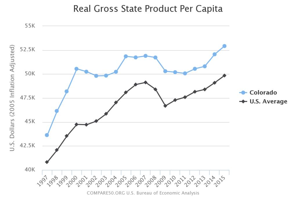 Colorado Income Per Person
