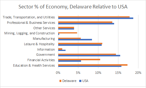 Delaware Sector Sizes