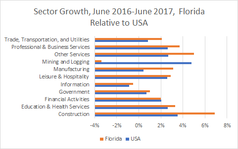 Florida Sector Growth