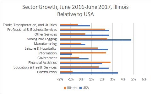 Illinois Sector Growth
