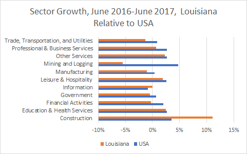 Louisiana Sector Growth
